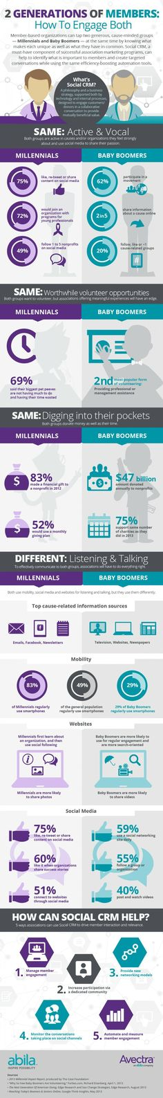 fundraising infographic & data Business infographic : Infographic: 2 Generations of Members: How To Engage Both. Inbound Marketing, Business Marketing, Content Marketing, Online Marketing, Social Media Marketing, Digital Marketing, Business Infographics, Online Business, Los Millennials