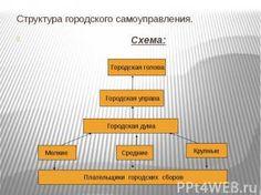 Структура городского самоуправления. Схема: