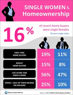 In 2014, 16% of recent home buyers were single females. 9% were single males.