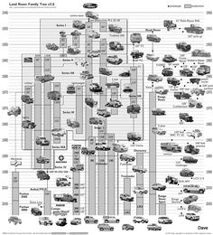 Land Rover History Chart