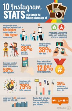 Photo: Here are 10 important stats you should consider with your marketing strategy!  #instagram #infographic