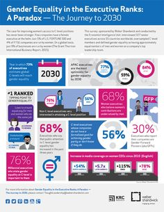 Gender Equality in the Executive