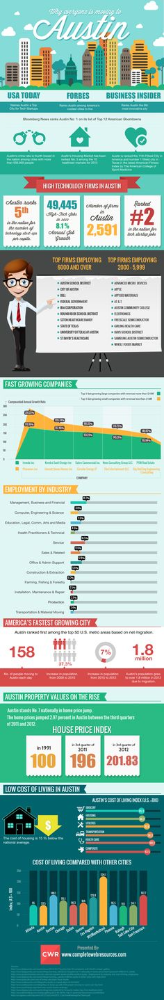 Why is everyone moving to Austin? You are just in luck, here is a great infographic on that very topic. Austin Texas, Texas Usa, Austin Real Estate, Never Be Alone, Business Journal, University Of Texas, Business School, Marketing, Fast Growing