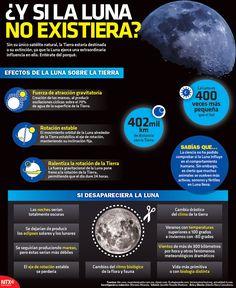 ¿Y si la Luna no existiera?