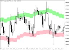Donchianchannels Htf Metatrader 5 Forex Indicator Forex