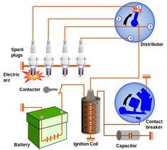 Sistem Pendawaian Elektrik Kereta Google Search Ignition System Ignition Coil Ignite
