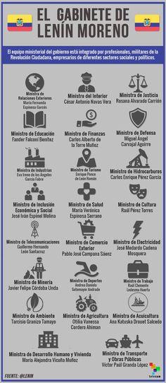 #GabineteLenínMoreno refleja pluralidad, unidad y diálogo, afirma nuevo presidente de #Ecuador @Lenin http://bit.ly/2rzY7jk