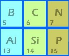 Pinterest the world s catalog of ideas - Interactive periodic table game ...
