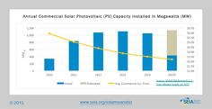 Solar Means Business 2015 chart showing commercial PV installed