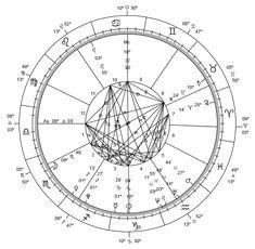 Astrological chart via Wikipedia