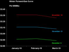 2 Natural Gas Charts To Start Winter, 2017-2018