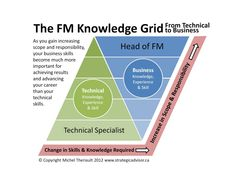 The FM Knowledge Grid