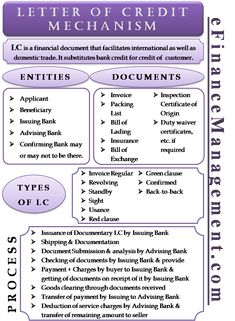 Letter of Credit Mechanism - Meaning, Process, Types, Documents, Cost Learn Accounting, Accounting Basics, Accounting And Finance, Money Management, Business Management, Project Management, Memes Gretchen, Budgeting Finances, Budgeting Tips