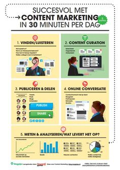Content Marketing in 5 stappen - 30 min per dag Content Marketing, Affiliate Marketing, Marketing Communications, Hoe, Social Media, Digital, Infographics, Internet, Branding
