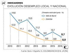 Desempleo en Colombia a junio: industria cede