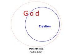 Panentheism - God reveals Himself through Creation. Advaita Vedanta, Jesus Culture, Unexplained Phenomena, Anarchism, The Secret History, Gods Creation, Christianity, Core, Spirituality
