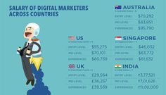 Why Digital Marketing is the Best Career Today - Dazeinfo