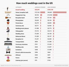 What the average wedding budget looks like in america from the engagement ring to the wedding dress to the venue 13 diy wedding ideas for unique centerpieces Wedding Reception Venues, Wedding Event Planner, Wedding Events, Destination Wedding, Wedding Binder, Average Wedding Budget, Budget Wedding, Wedding Ideas, Wedding Budget Percentage
