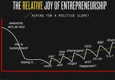 I've seen lots of diagrams over the years that depict the ups and downs of startup life, but this is the best. It's from a post by Scott Belsky, and as he says the ups and downs are ine… Escape Velocity, Instagram Tips, Instagram Posts, Think, Ups And Downs, Entrepreneur Quotes, Entrepreneurship, How To Make Money, Positivity