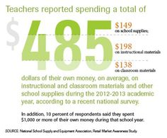 Guess how much educators spent on education supplies from their own pocket...It's more than $1 billion...