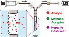 #AChem: Polymer Inclusion Membranes with Condensed Phase Membrane Introduction Mass Spectrometry (CP-MIMS): Improved Analytical… #MassSpec