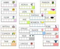 Ce jeu permet à l'enfant de lire globalement des mots simples et de les reproduire (ici avec des lettres mobiles, mais on peut tout aussi bien écrire au feutre effaçable sur les planches préalablement plastifiées). Ces fiches d'encodage peuvent être uti