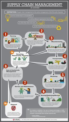 Supply Chain Management_illustrated
