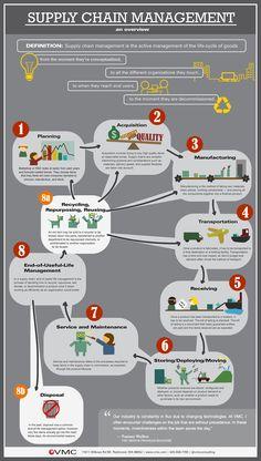 Lean Design analiza todo el ciclo de vida del producto.Diseña productos que se comporten de forma Lean en todas las etapas, no solo en la fabricación  vmc_supplychain_infographic1.jpg (1040×1835)