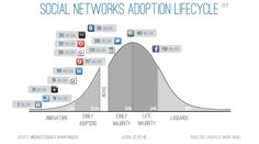 Social Media Statistics - Adoption Chart