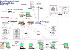 Stakeholder map yahoo image search results business analysis system architecture diagram yahoo image search results ccuart Image collections