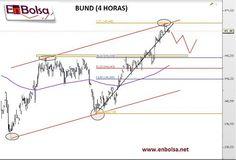 BUND 4 HORAS Trade Market, Line Chart, 4 H