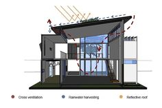 Shipping Container Home Infused With Sustainable Features | 2014 interior design article