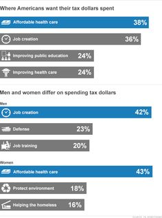 Where american's want their tax dollars spent #ameritrade #healthcare #jobcreation