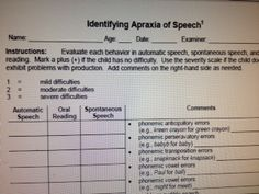 Identifying Apraxia of Speech. From TN Dept of Ed. Speech: Sound Resource Packet –Assessment of Language Impairment. Pinned by SOS Inc. Resources @SOS Inc. Resources.