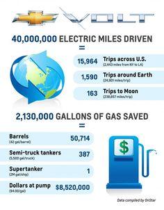 How Chevrolet Volt Left a Supertanker of Fuel Waiting at the Dock