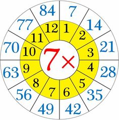 Repeated addition by means the multiplication table of (i) When 5 groups having 25 softies each. By repeated addition we can show 25 + 25 + 25 + 25 + 25 = 125 Then, twenty-five 5 times or 5 6 Times Table Worksheet, Times Tables Worksheets, Multiplication Activities, Math Worksheets, Math Activities, Multiplication Chart, 4 Times Table, Times Table Chart, Charts For Kids