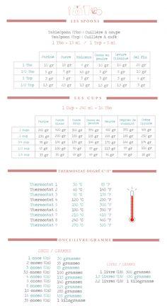 Bleekcup's Le blog » Mesures & Équivalences Ultra utile