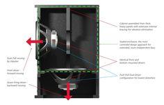 Resultado de imagen de Isobaric Subwoofer Box Design