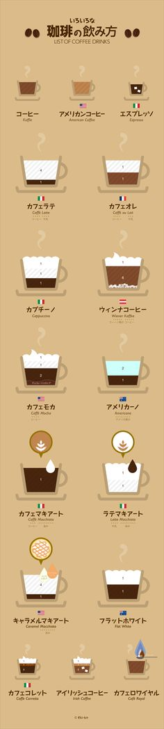 Do u know the difference between cafe latte and cafe au lait.love this graphic cafe list.clearly and easy understand Coffee Cafe, Coffee Drinks, Coffee Shop, Dm Poster, Web Design, Food Design, Information Graphics, Latte Art, Liquor