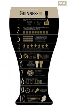 10 things you (probably) didn't know about Guiness #infographic - Happy St. Patrick's Day