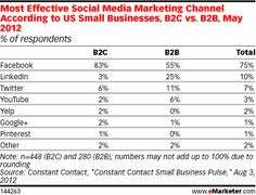 Most Effective Social Media Marketing Channel According to US Small Businesses, B2C vs. B2B, May 2012 (% of respondents)