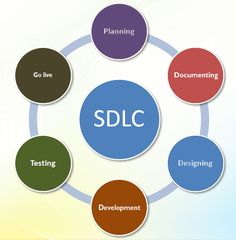 How to Choose Software Development Process That Actually Works? #tspllc #software