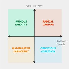 Ideas on how to be a good boss.  http://qz.com/561252/the-surprising-secret-to-being-a-good-boss/