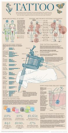 Needles and Sins Tattoo Blog | The National Post's Tattoo Industry Graphic