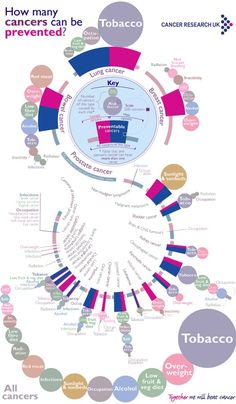 #Cancer #Infographic
