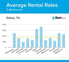 average rental rates for a three bedroom apartment in dallas tx