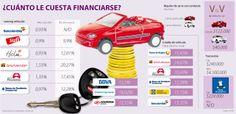 Crédito de vehículo, ¿Cuánto le cuesta financiarse? #Financiero