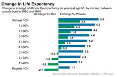 The richer you are the longer you live.