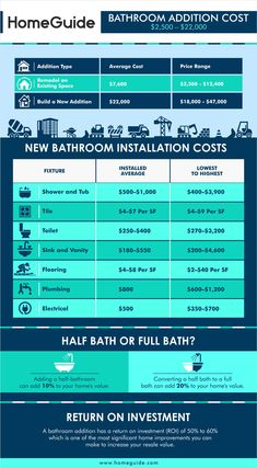 Cost For Adding Bathroom : 2020 Cost To Add A Bathroom New Bathroom Addition With Regard To Cost For Adding Bathroom Cost for Adding Bathroom Unique Bathroom Sinks, Bathroom Cost, Best Bathroom Colors, Add A Bathroom, Bathroom Images, Basement Bathroom, Bathroom Faucets, Amazing Bathrooms, Bathroom Ideas