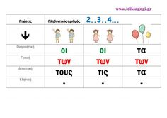 Document-page-002 Learn Greek, Greek Language, Grade 1, Talk To Me, Learning Activities, Grammar, Back To School, Crafts For Kids, Classroom